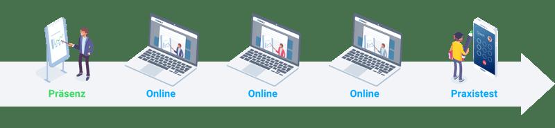 Blended Learning Modell des begleitenden Reihers: Nach Online folgt ein Praxistest