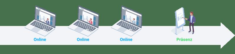 Blended Learning Modell des umgedrehten Reihers: Erst Online, dann Präsenz