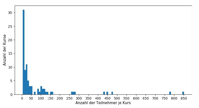 Anzahl-Kurse-Teilnehmer
