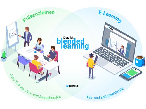 Grafik: Das ist Blended Learning