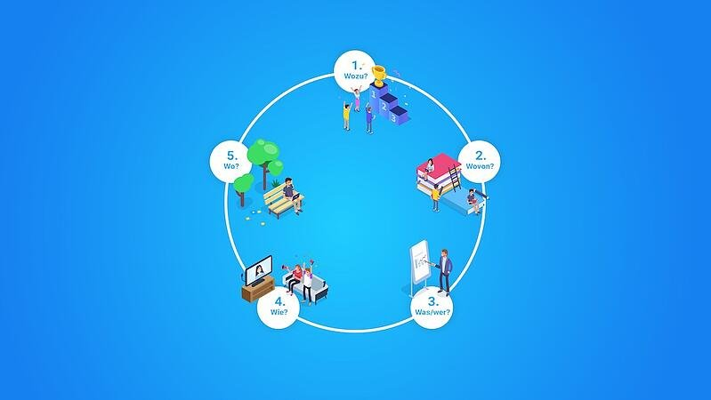Grafik Konzept-Vorlage zum Ausfüllen für den Videodreh: 5 Fragen beantworten und Zeit sparen