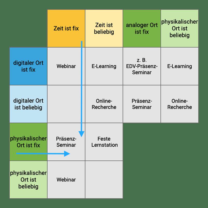 Schema: Lernformen im digitalen und physikalischen Raum mit Blended Learning