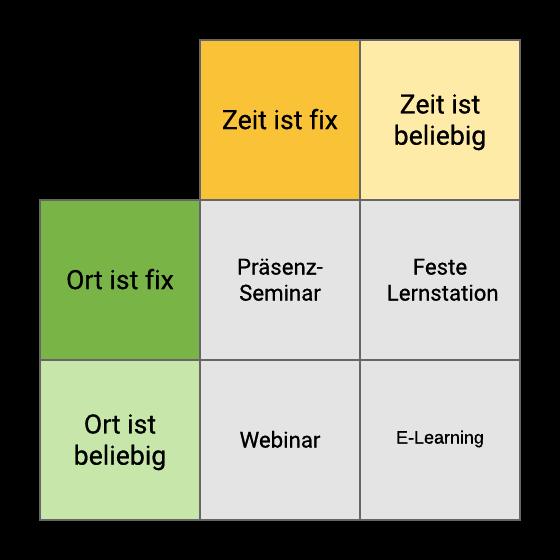 Schema: Lernformen mit Blended Learning werden unterteilt in Ort und Zeit
