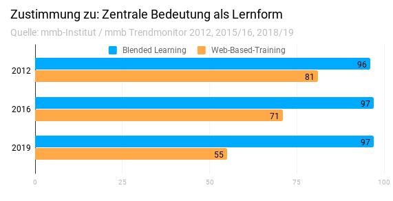 WBT vs Blended Learning: Entwicklung als zentrale Lernform im mmb Trendmonitor