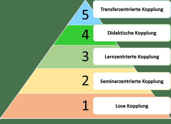 5-Stufen-Modell zur Bewertung der  Qualität von Blended Learning Designs von bildungsinnovator.de