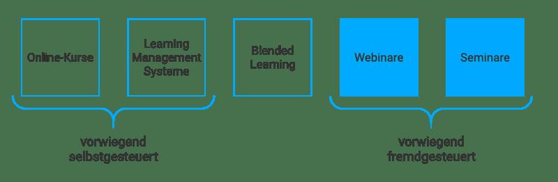 Grafik: Selbstgesteuerte und Fremdgesteuerte Lernformen, Fokus fremdgesteuert