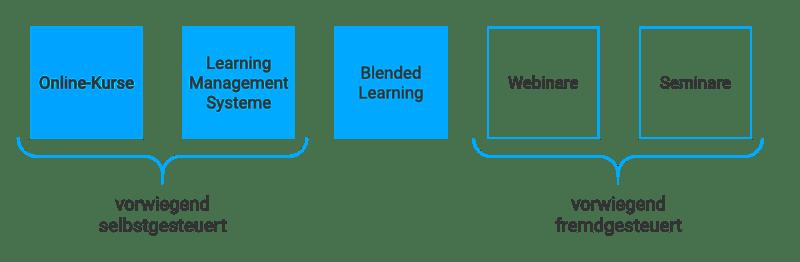 Grafik: Selbstgesteuerte und Fremdgesteuerte Lernformen, Fokus selbstgesteuert