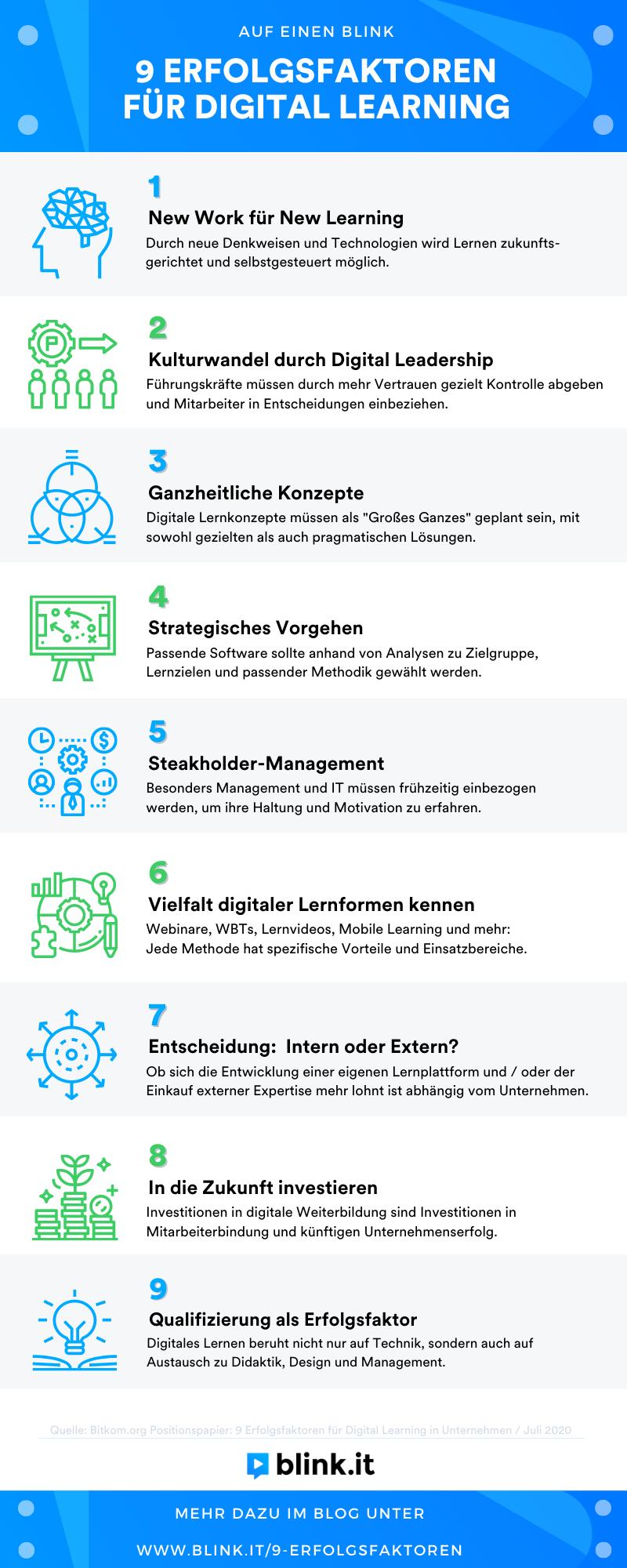 blink.it Infografik: 9 Erfolgsfaktoren für Digital Learning