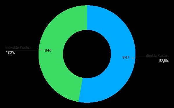 Grafik 1: Direkte kosten machen rund 53% an den Gesamtkosten für Lehrveranstaltungen in Unternehmen aus; indirekte kosten rund 47%.