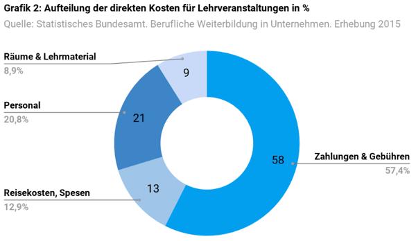 Kosten_Weiterbildung_Unternehmen_Grafik2