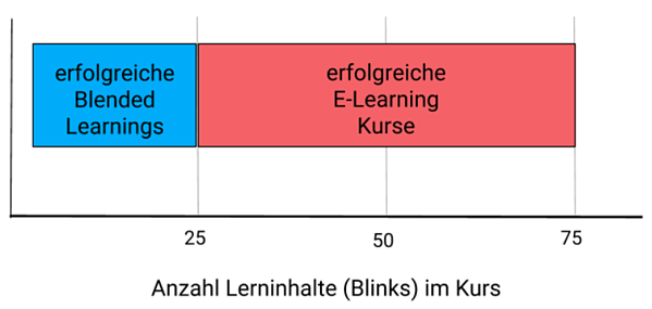 Grafik 1: Ergebnisse. Erfolgreiche Kurse mit maximal 25 Inhalten sind meist Blended Learning Kurse; erfolgreiche Kurse mit 25-75 blinks sind überwiegend reine E-Learning Kurse.