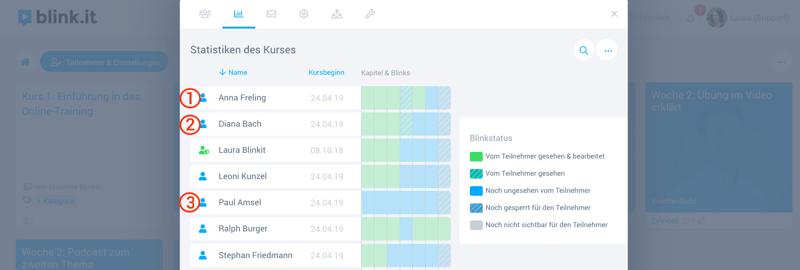 blink.it bietet die Möglichkeit, Lernfortschritte genau zu verfolgen und Abbrüche zu erkennen. / Quelle: blink.it
