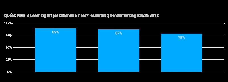 Häufigste Lernformate für Mobile Learning in Unternehmen