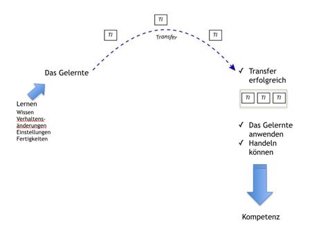 Schaubild: neue Lerninhalte werden erst durch mehrere Transferimpulse gefestigt und nach erfolgreichem Transfer angewandt. Quelle: Annika Griese