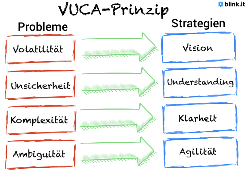 Darstellung der VUCA-Strategie durch blink.it