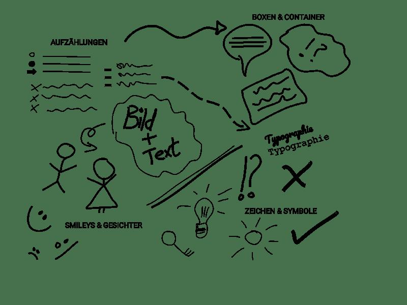 Eigenes Beispiel zur Sketchnote-Methode