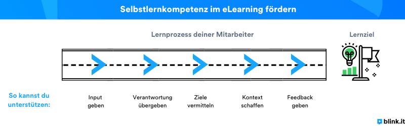 So förderst du die Selbstlernkompetenz: Eigene Darstellung, angelehnt an das Forschungsinstitut für Betriebliche Bildung