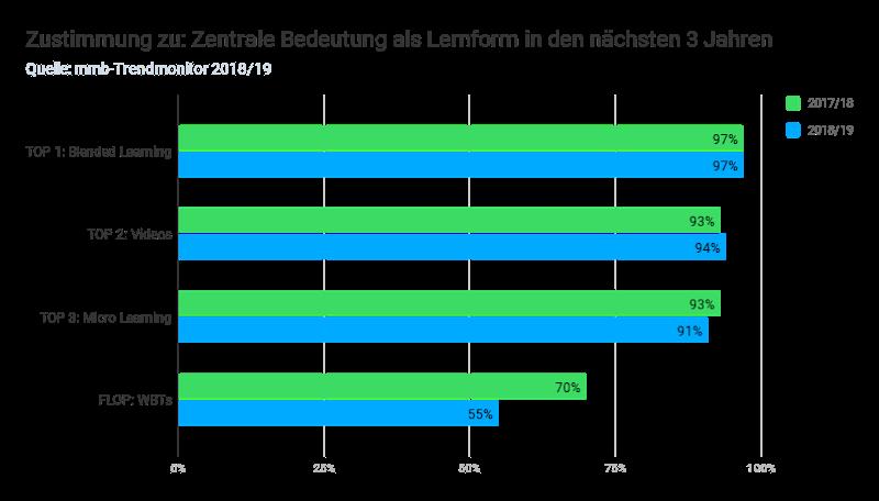 Ergebnisse aus dem mmb-Trendmonitor 2019: Blended Learning und Videos sind die Top Lernmethoden