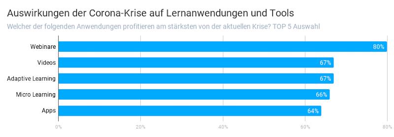 mmb Umfrage: Auswirkungen der Corona-Krise auf Lernanwendungen. Quelle: blink.it