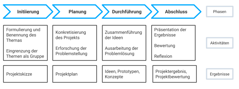 Phasenmodell des projektbasierten Lernens nach Elisabeth Kaliva // Eigene Darstellung