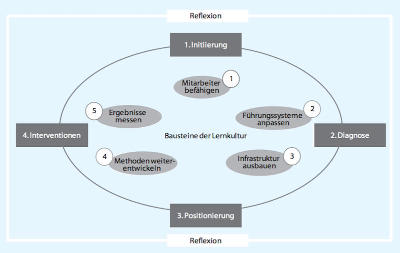 Lernkulturanalyse nach scil mit 5 Lernkulturbausteinen und 4 Prozessphasen. Quelle