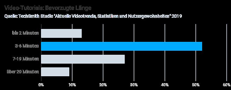 Die bevorzugte Länge für Video-Tutorials: Über die Hälfte der Zuschauer favorisiert Videos von 3-6 Minuten. Quelle: TechSmith. Eigene vereinfachte Darstellung.