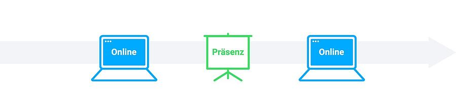 Blended-Learning-Modell: Das Sandwich – Präsenz wird von Online umschlossen