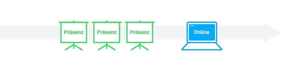 Blended Learning Modell: Der Reiher – erst Präsenz, dann Online