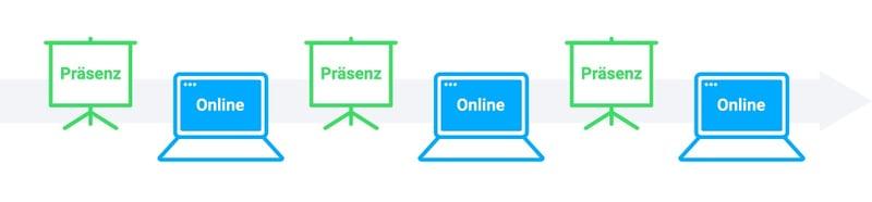 Blended Learning Modell: Der Springer – abwechselnd Präsenz und Online