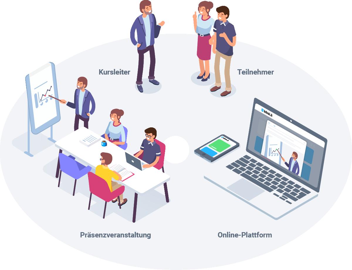 Grafik: Die wesentlichen Elemente von Blended Learning – Präsenzveranstaltung, Kursleiter, Teilnehmer und Online-Plattform