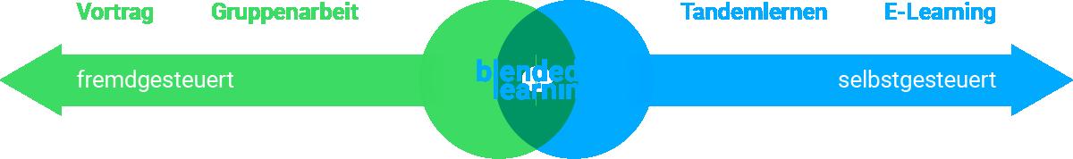 Grafik: Blended Learning hat fremdgesteuerte und selbstgesteuerte Elemente