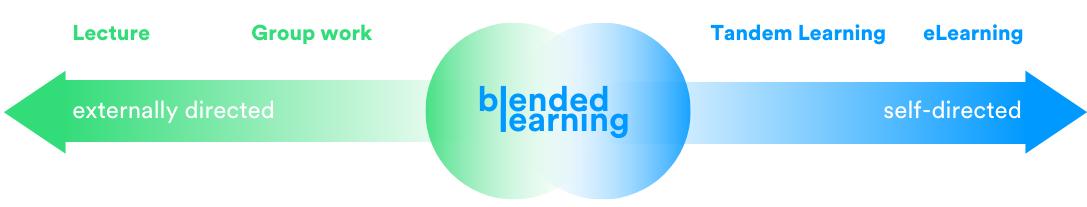 Blended Learning Range // blink.it