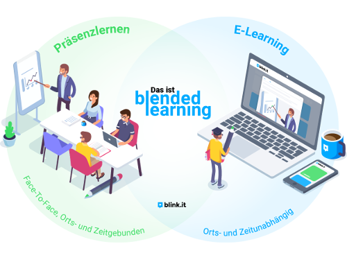 Schaubild: Das ist Blended Learning – Präsenzlernen und E-Learning