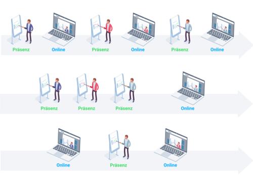 die beliebtesten Modelle im Blended Learning als Übersicht zum Download